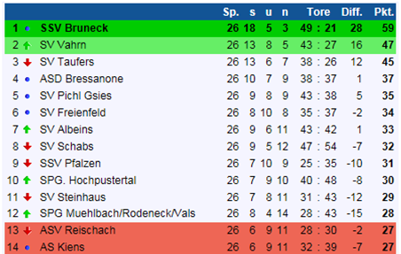 tl_files/ssv/fussball/Tabelle/Abschlusstabelle 2015-16.png